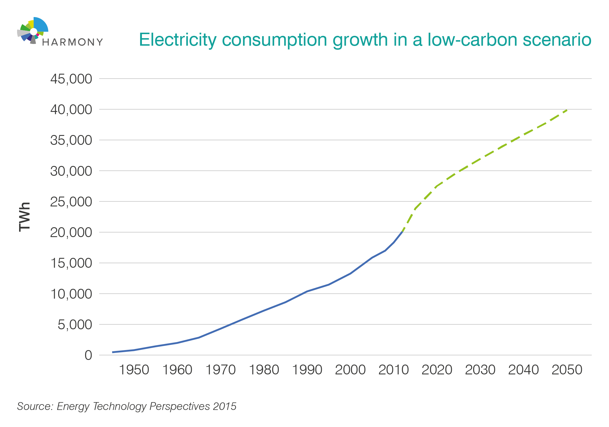 Electricity consumption growth in a low carbon scenario
