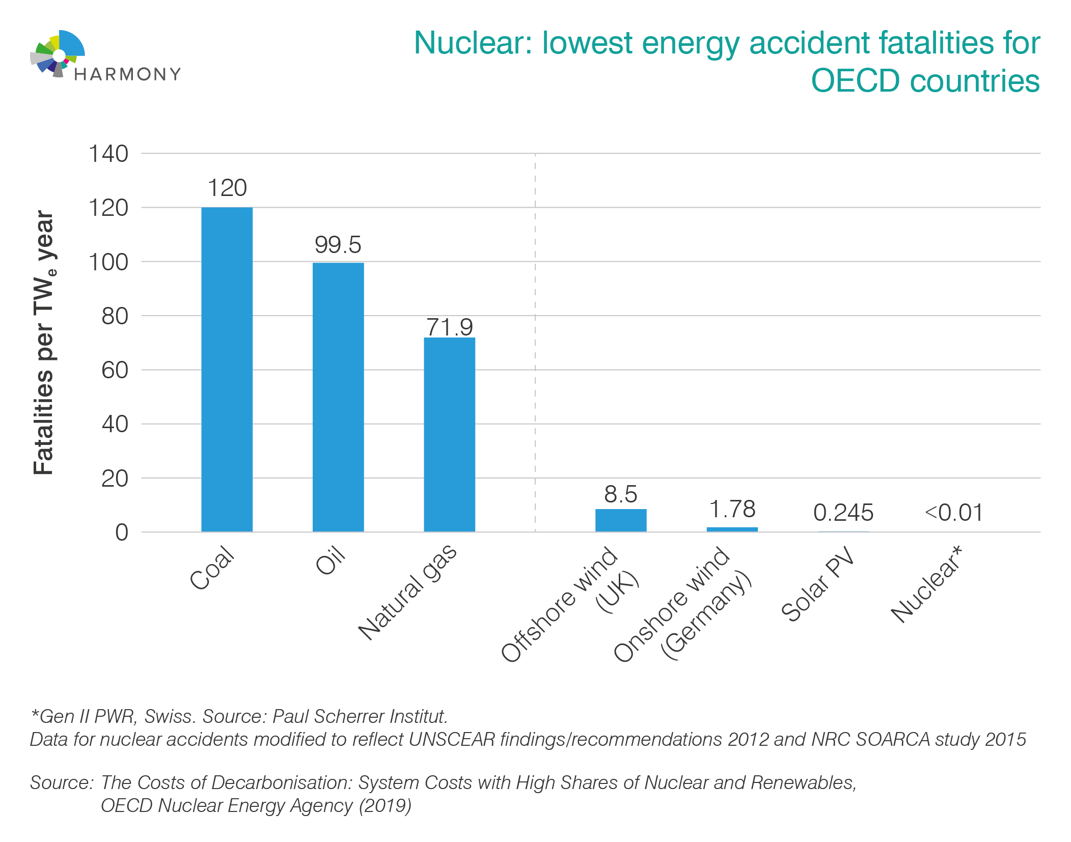 Energy accident fatalities for OECD countries