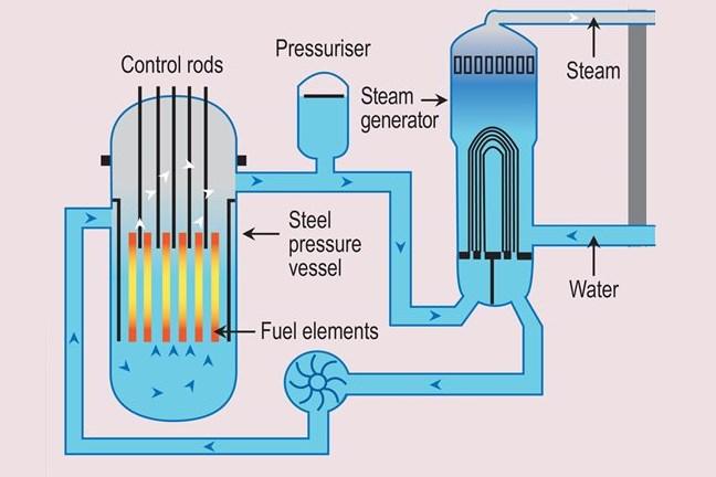 Nuclear Basics - World Nuclear Association