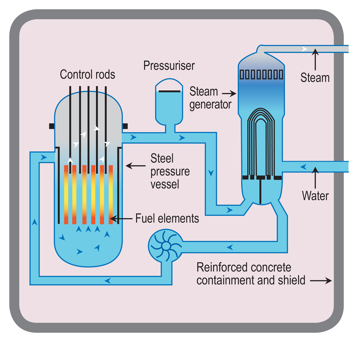 How does a nuclear reactor make electricity world nuclear pwrg diagram of pressurised water reactor ccuart Gallery