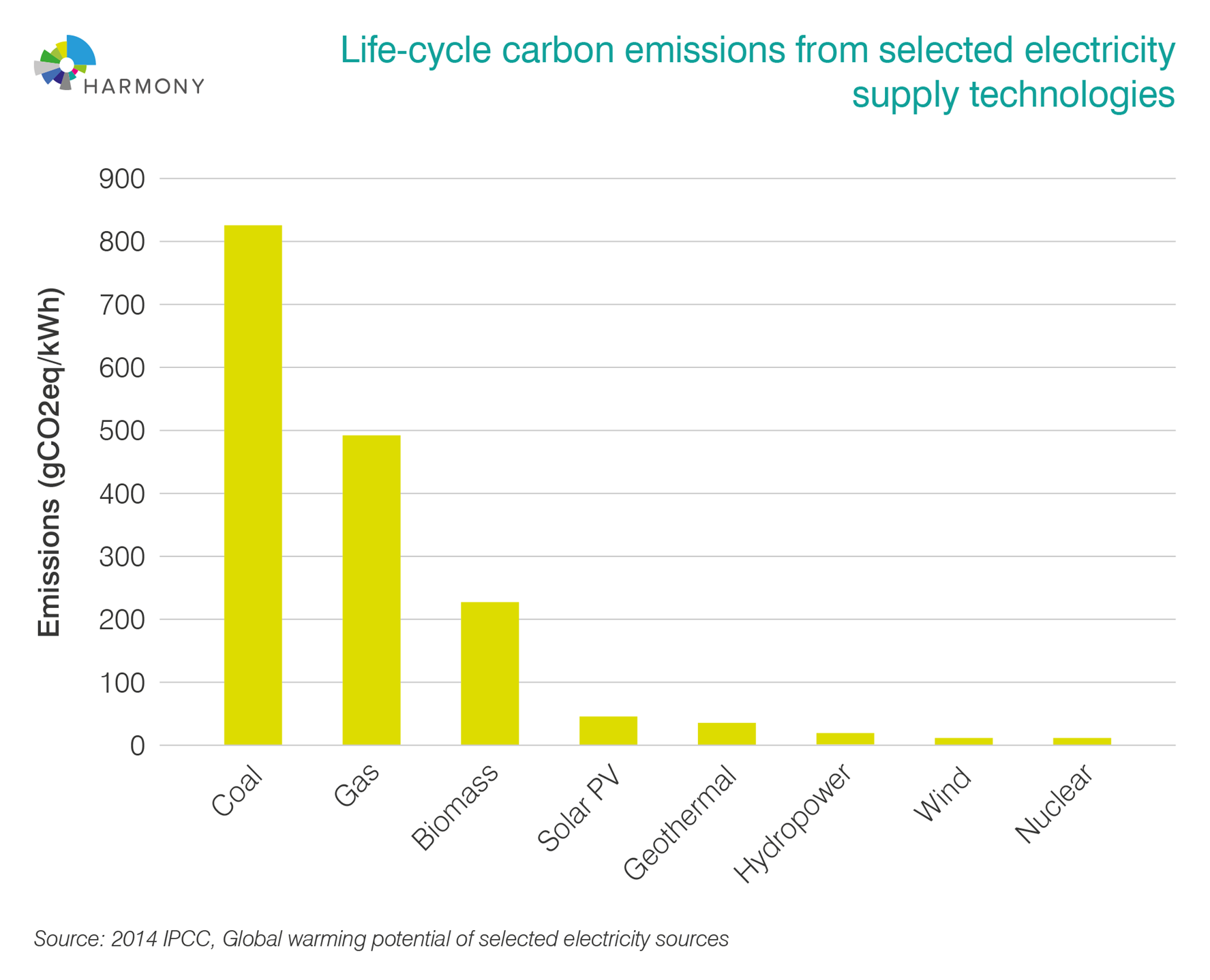 Nuclear energy is low-carbon
