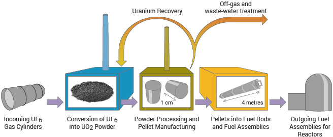 Nuclear Fuel Fabrication - World Nuclear Association