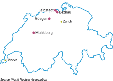 Nuclear Power in Switzerland - World Nuclear Association