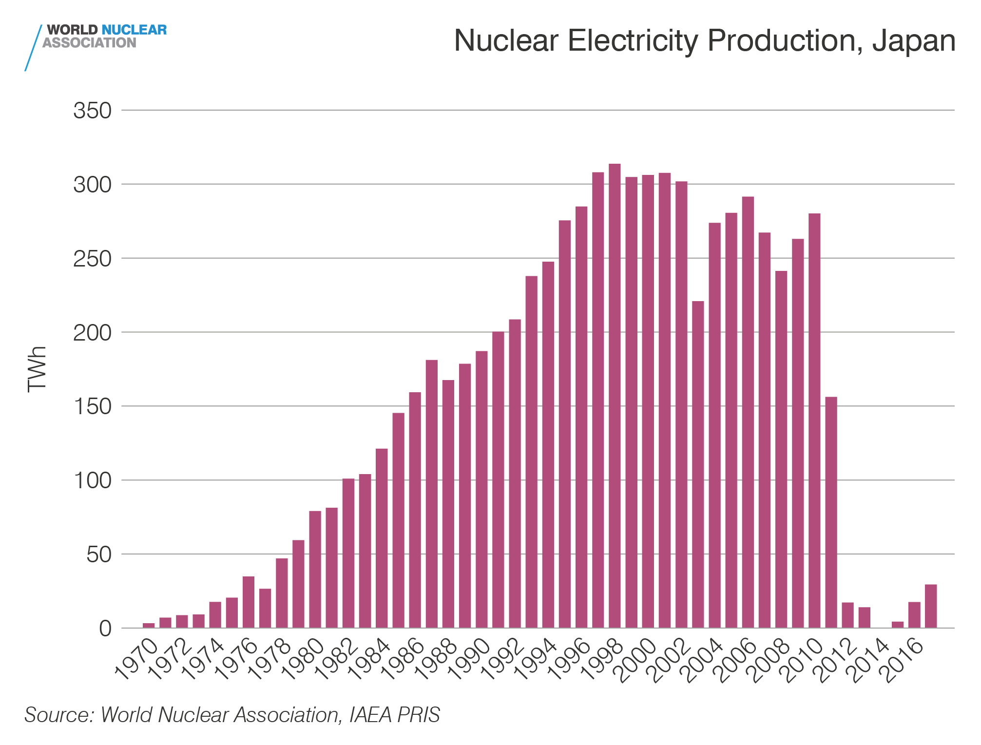 Nuclear electricity production, Japan