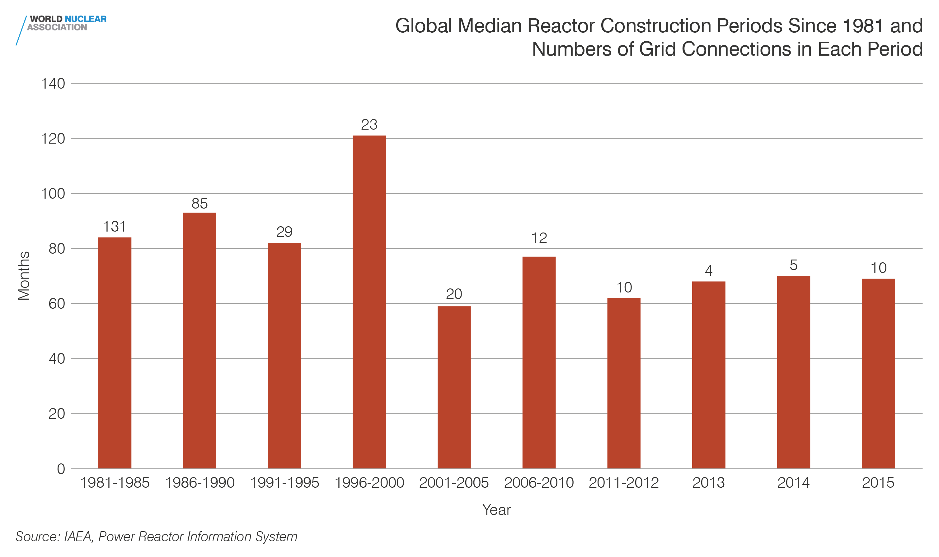 Global median reactor construction periods since 1981