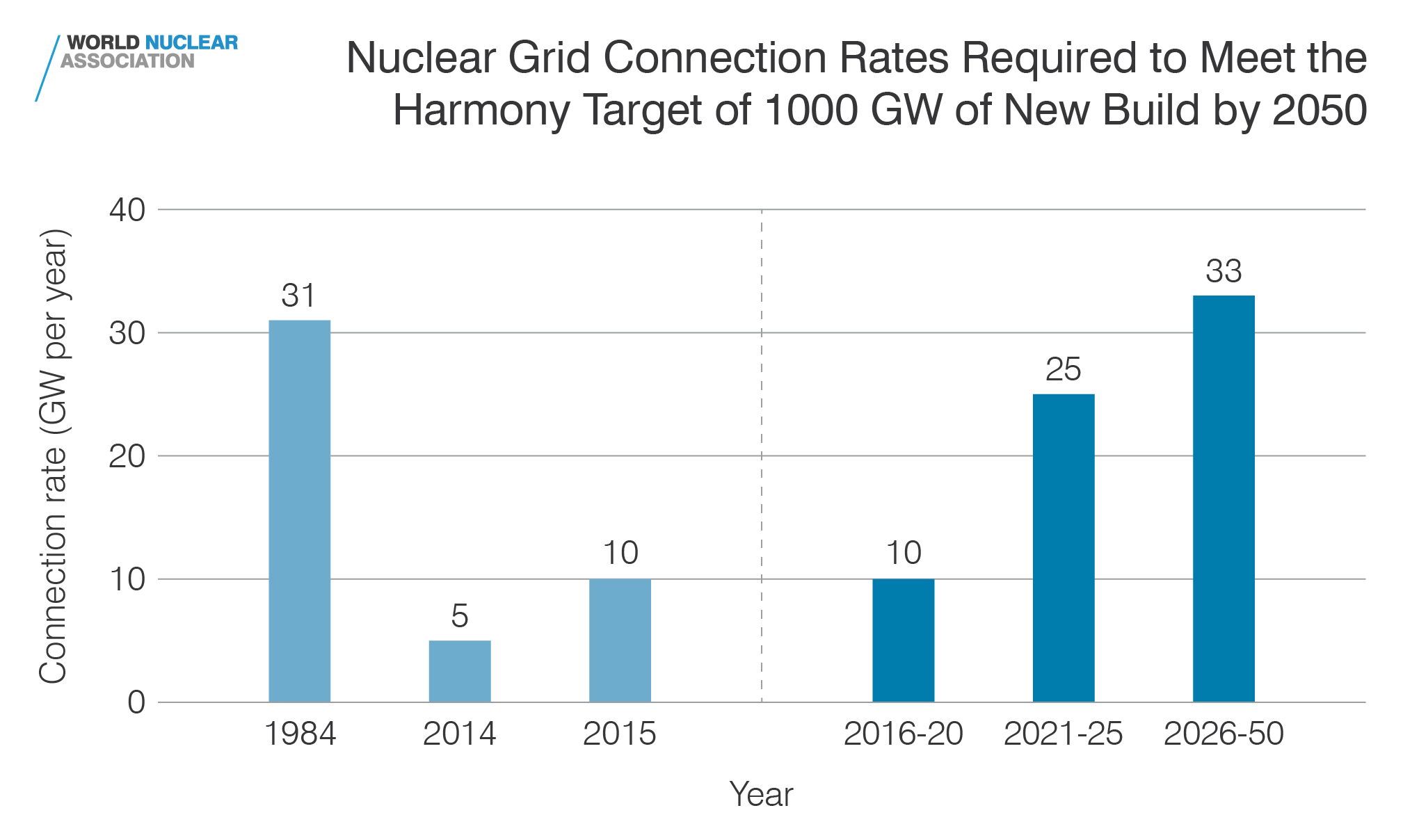 Nuclear grid connection rates required to meet the Harmony target of 1000 GW of new build by 2050