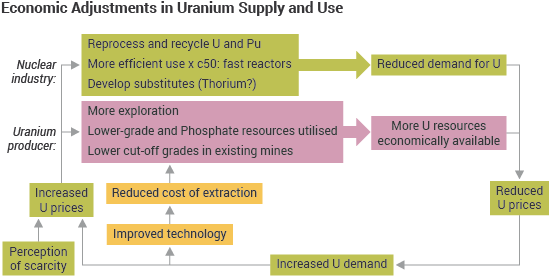 Uranium Supplies: Supply of Uranium - World Nuclear Association