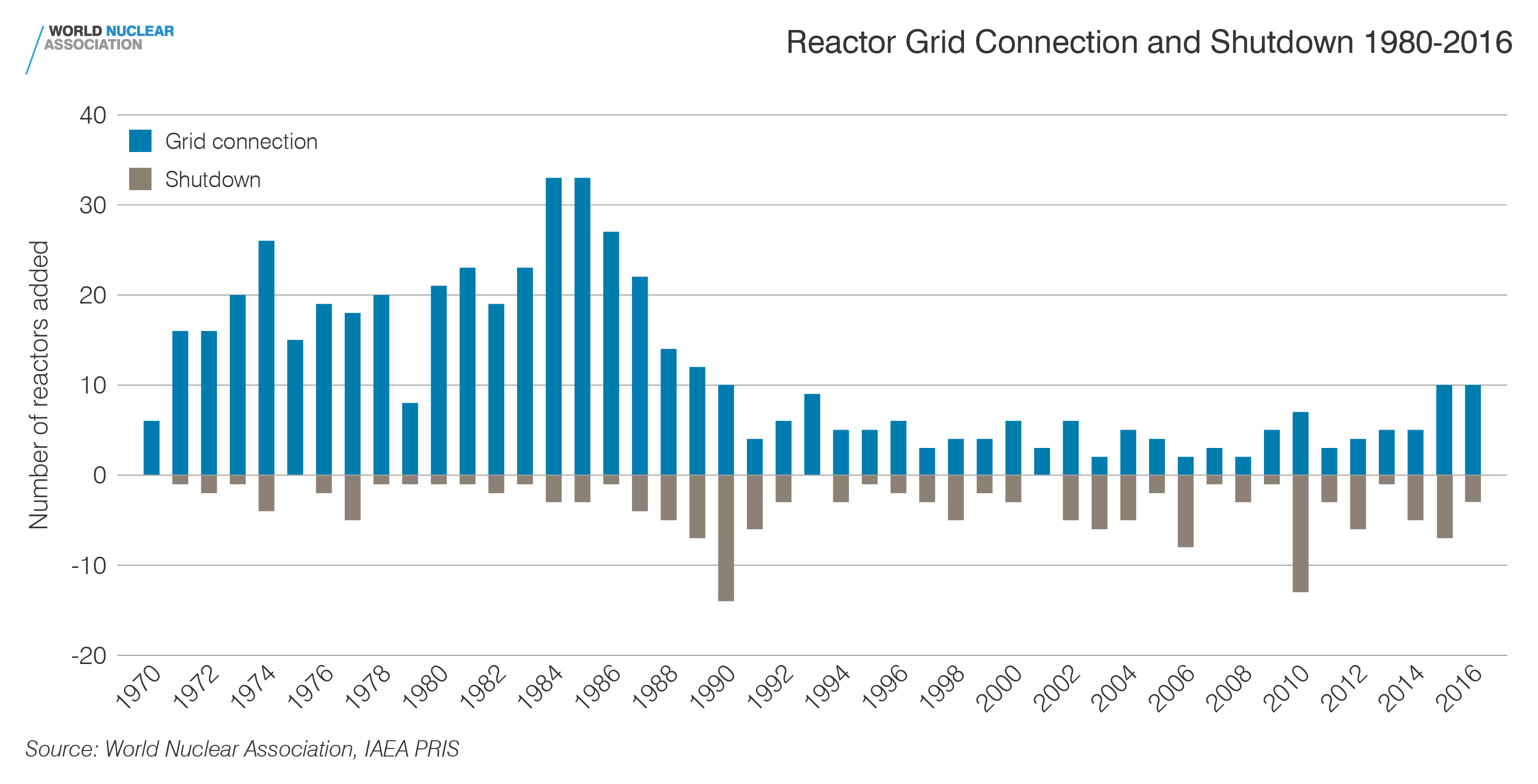 Reactor grid connection and shutdown 1954-2017