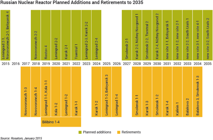 Expected additions and retirements of Russian nuclear power plants as per 2015 according to Rosatom's website