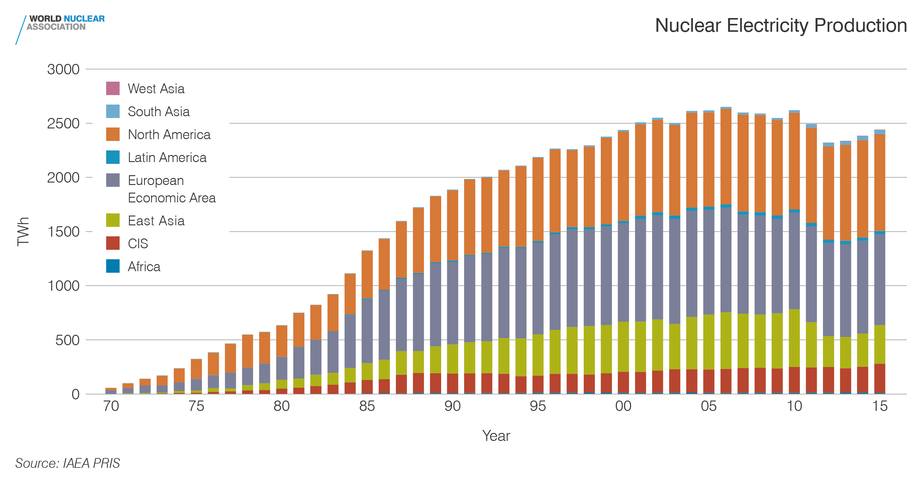 Nuclear electricity production by region
