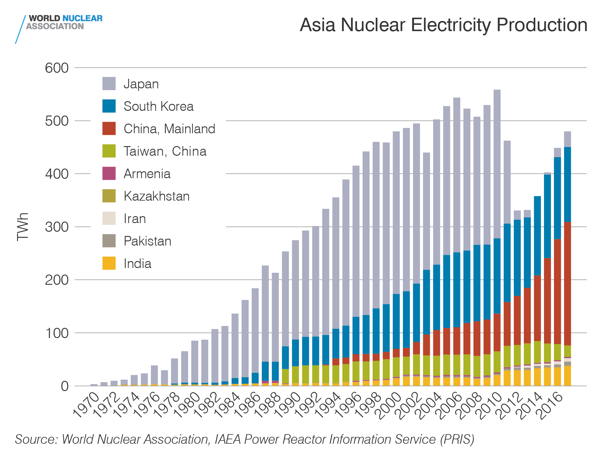 Asia nuclear electricity production