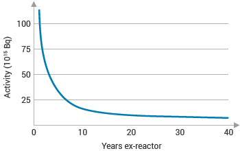 Decay in radioactivity of fission products in one tonne of used pressurised waster reactor (PWR) fuel