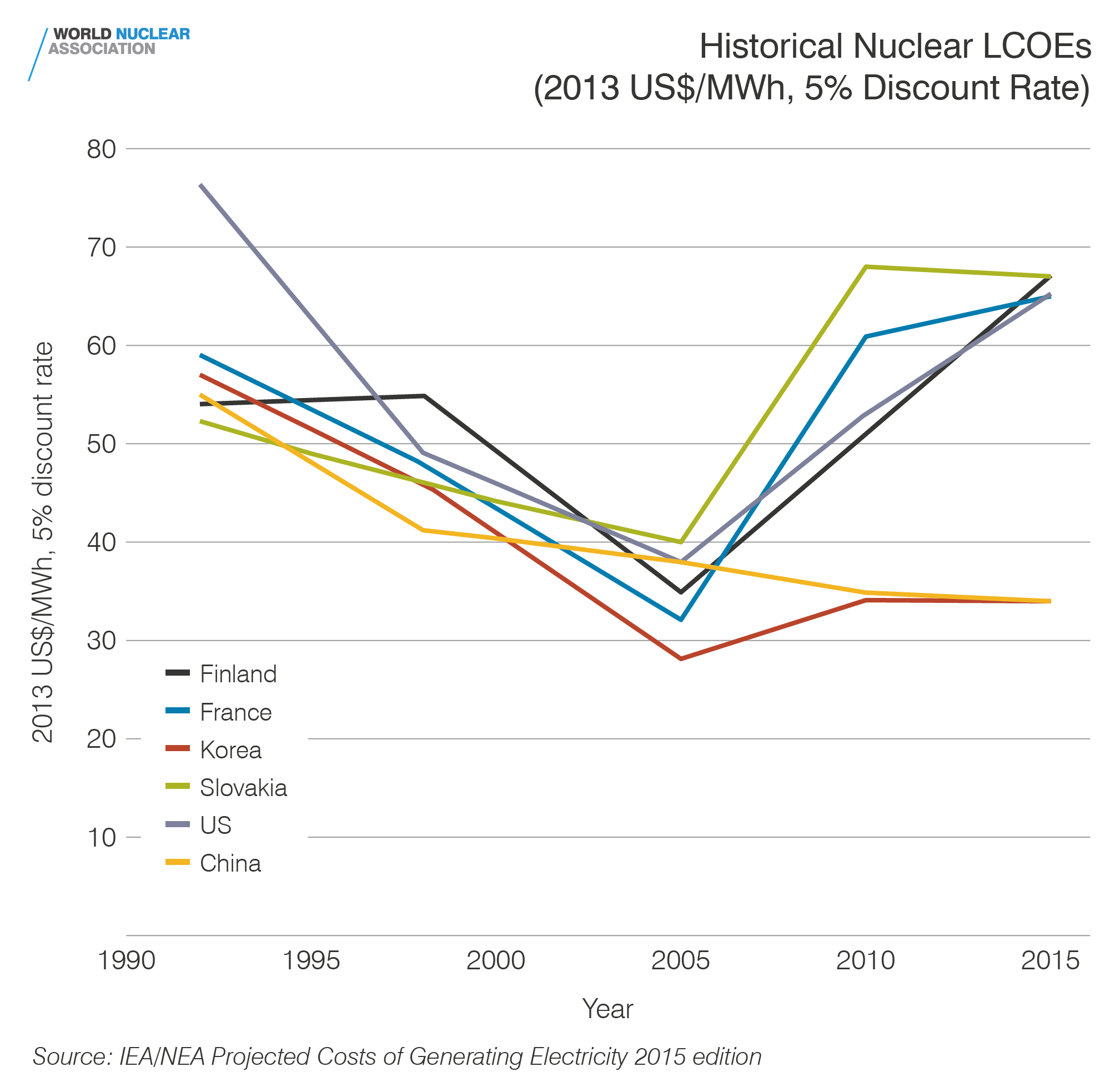 Historical Nuclear LCOEs (2013US$/MWh, 5% discount rate)