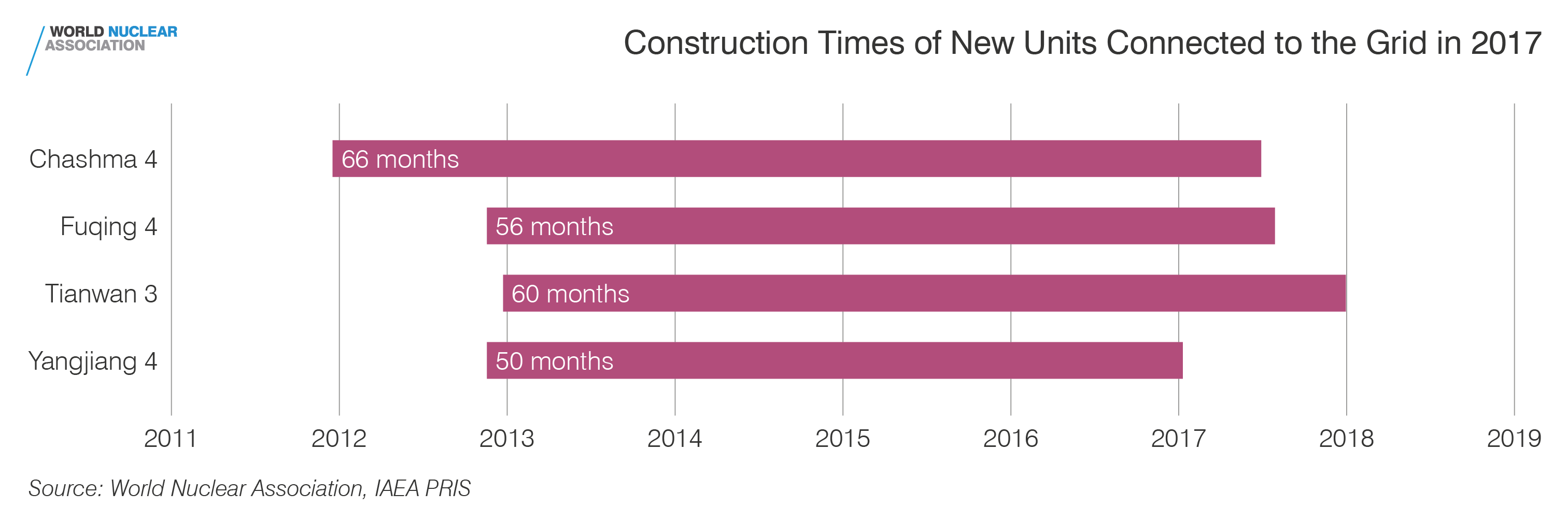 Construction times of new units connected to the grid in 2017