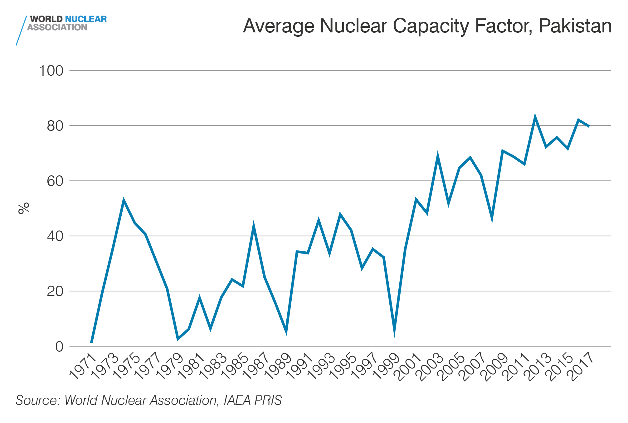 Capacity factor, Pakistan