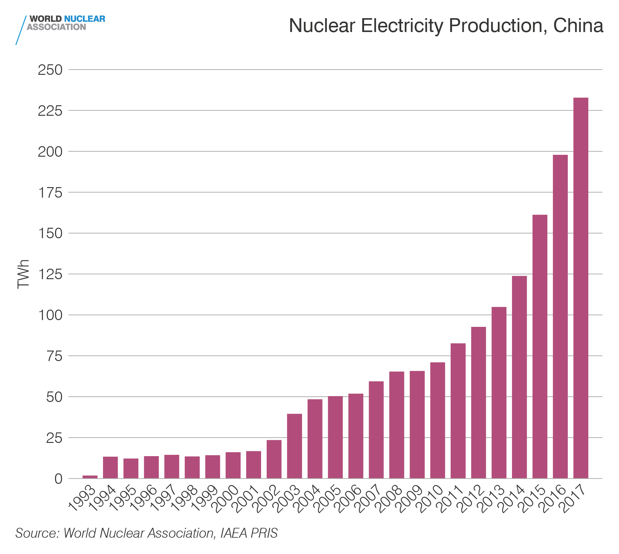 Nuclear electricity production, China