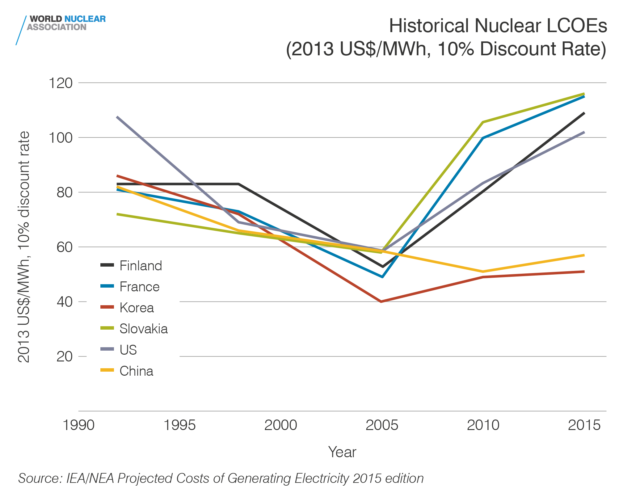 Historical Nuclear LCOEs (2013US$/MWh, 10% discount rate)