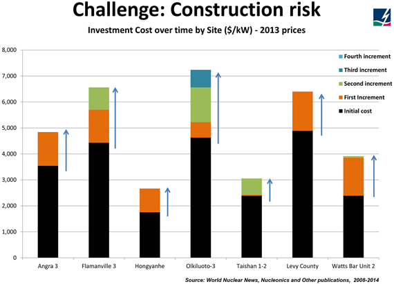 Investment cost increases over time as a result of construction issues for a number of different nuclear power plants