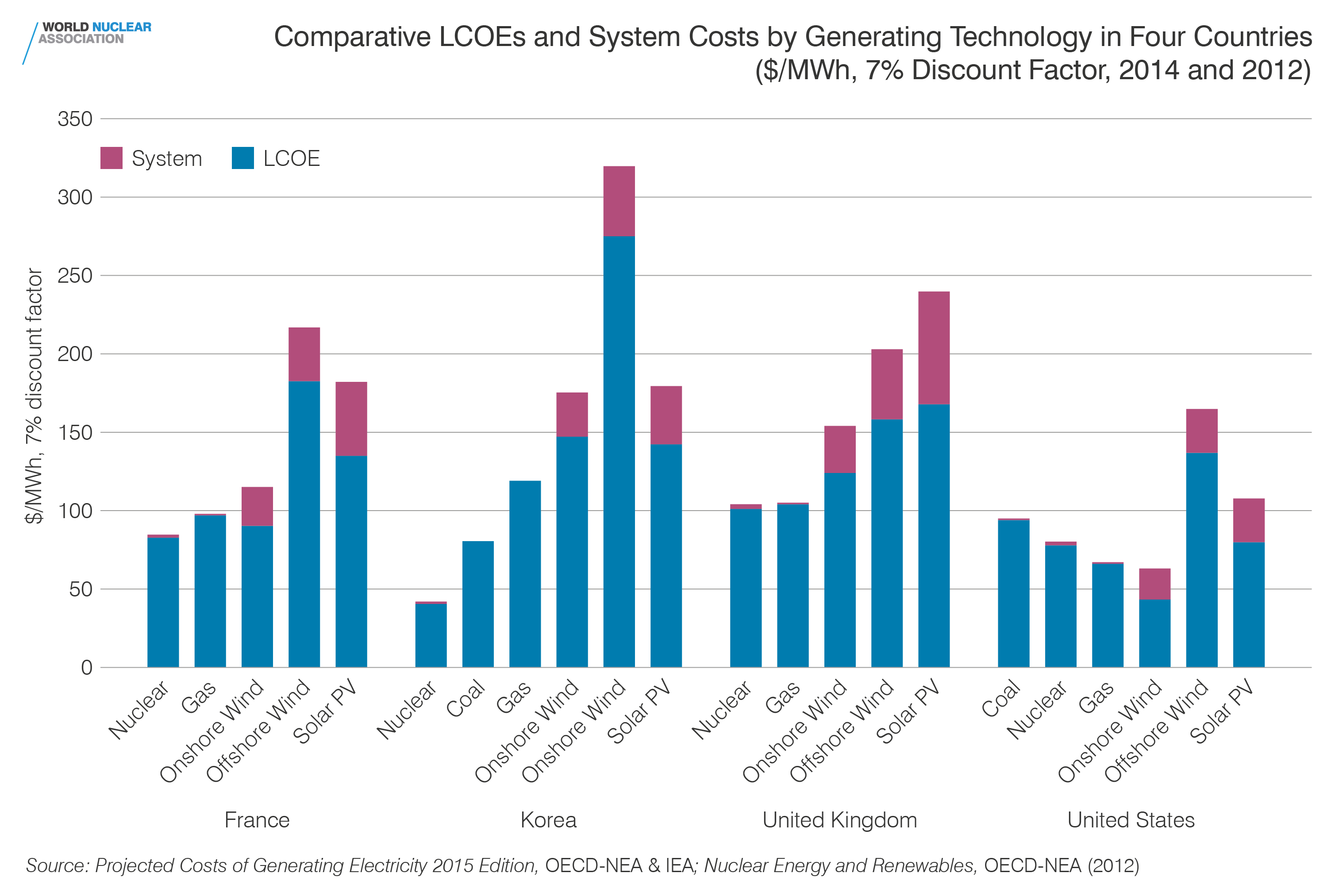 Comparative LCOEs and system costs by generating technology