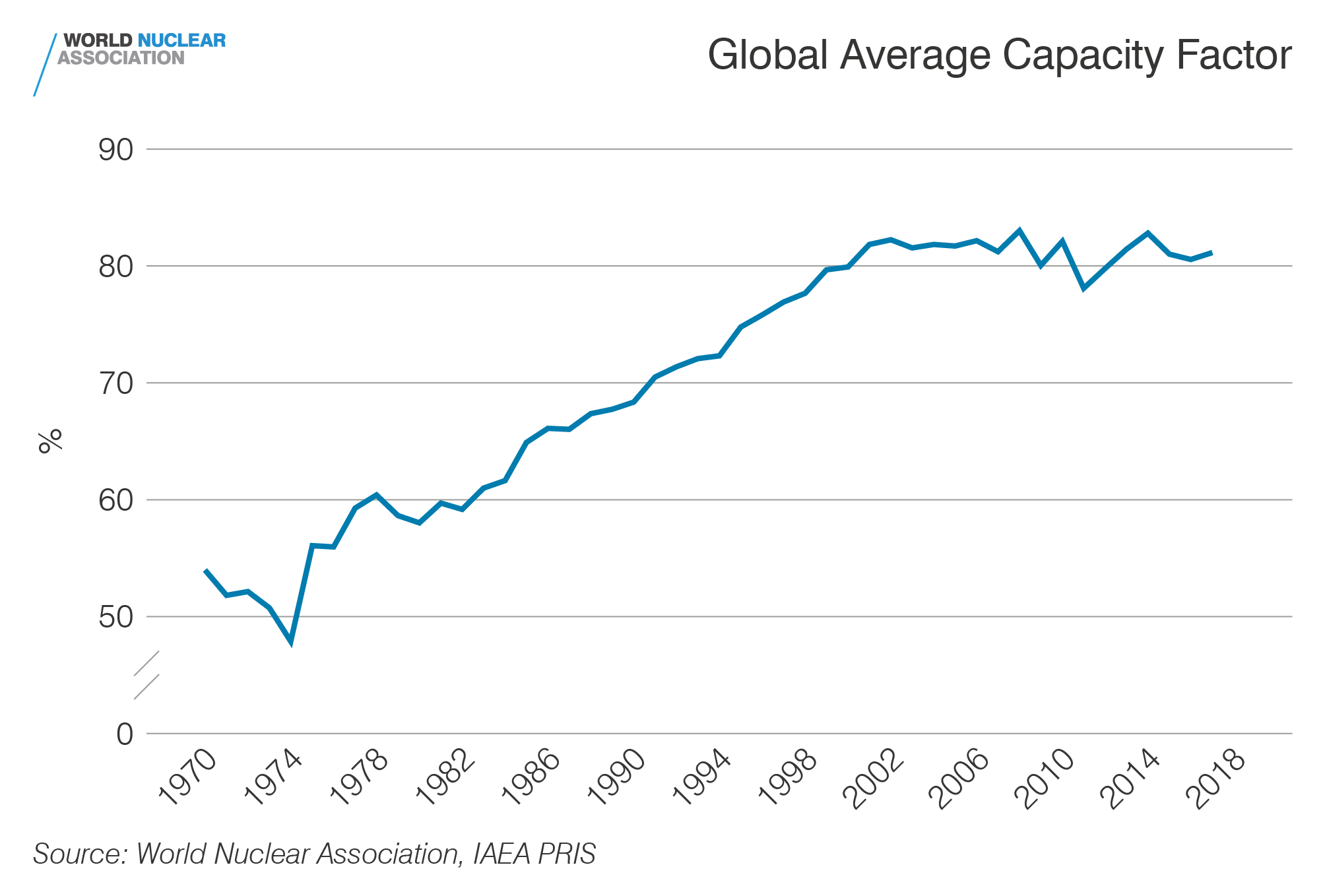 Global average capacity factor