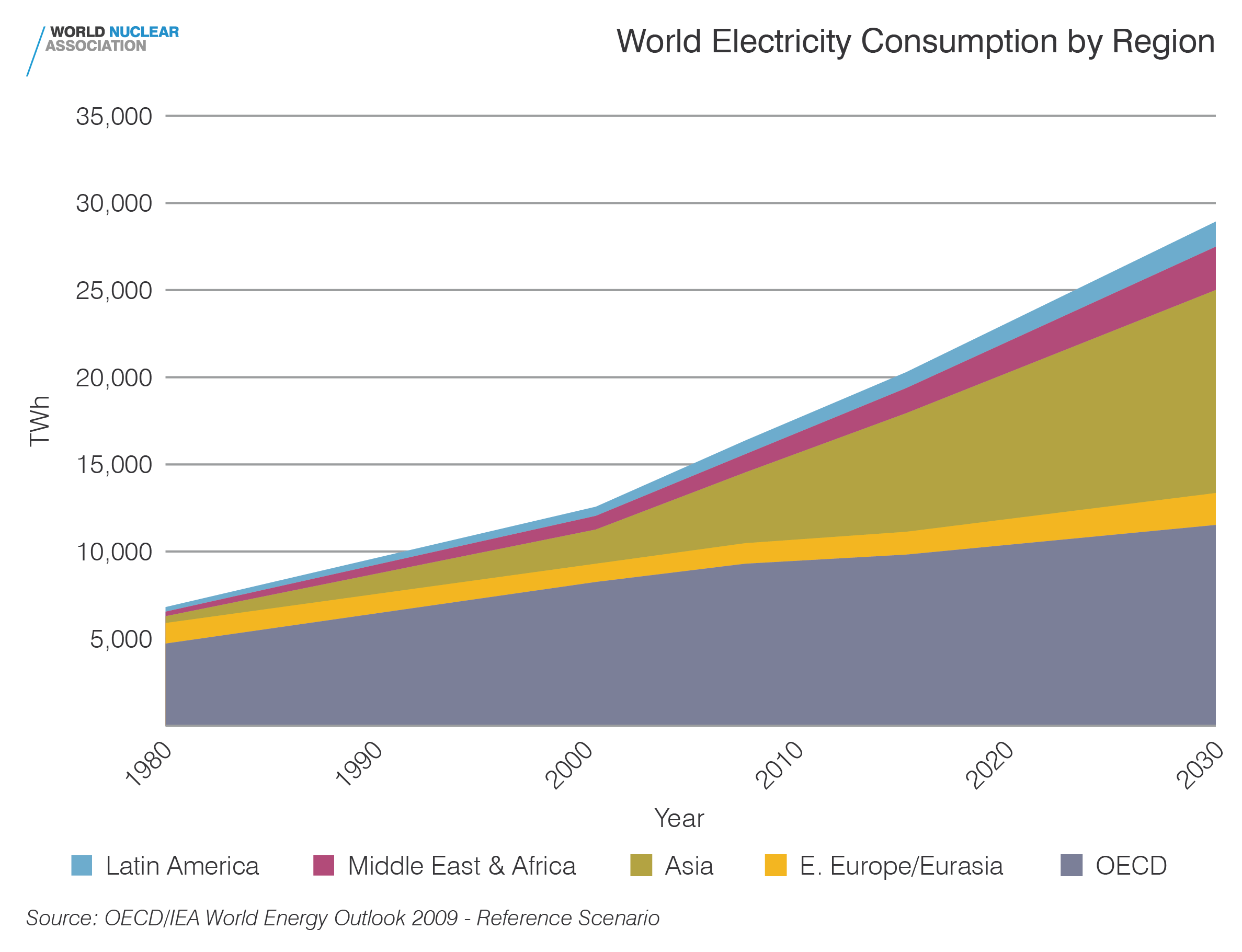 World electricity consumption