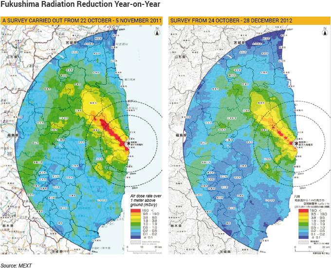 Fukushima Radiation Reduction Year-on-Year graphic