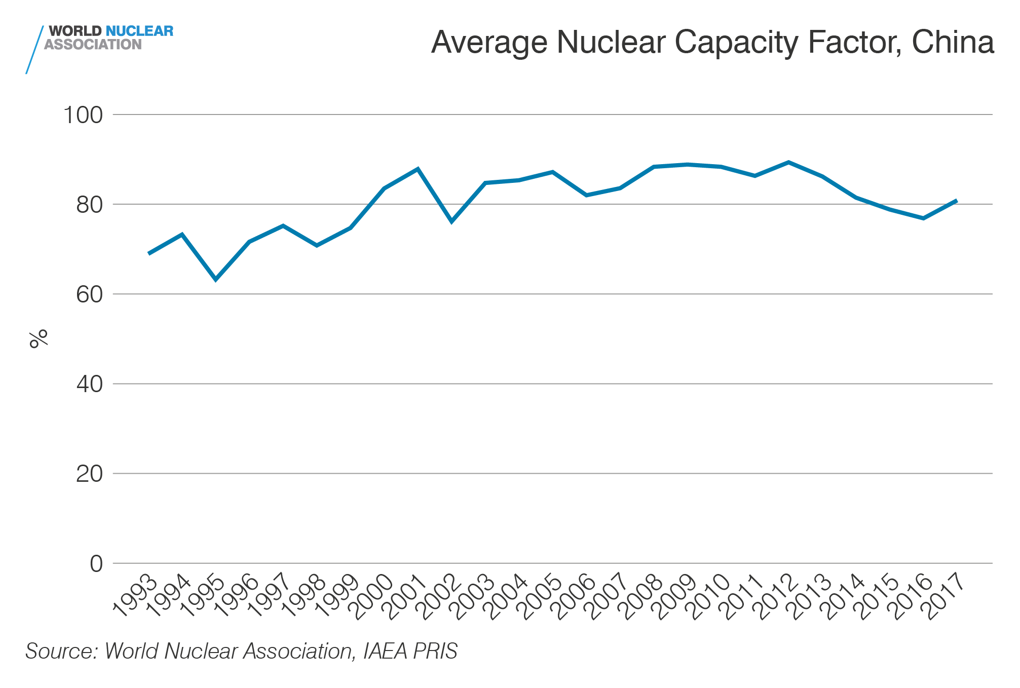 Capacity factor, China