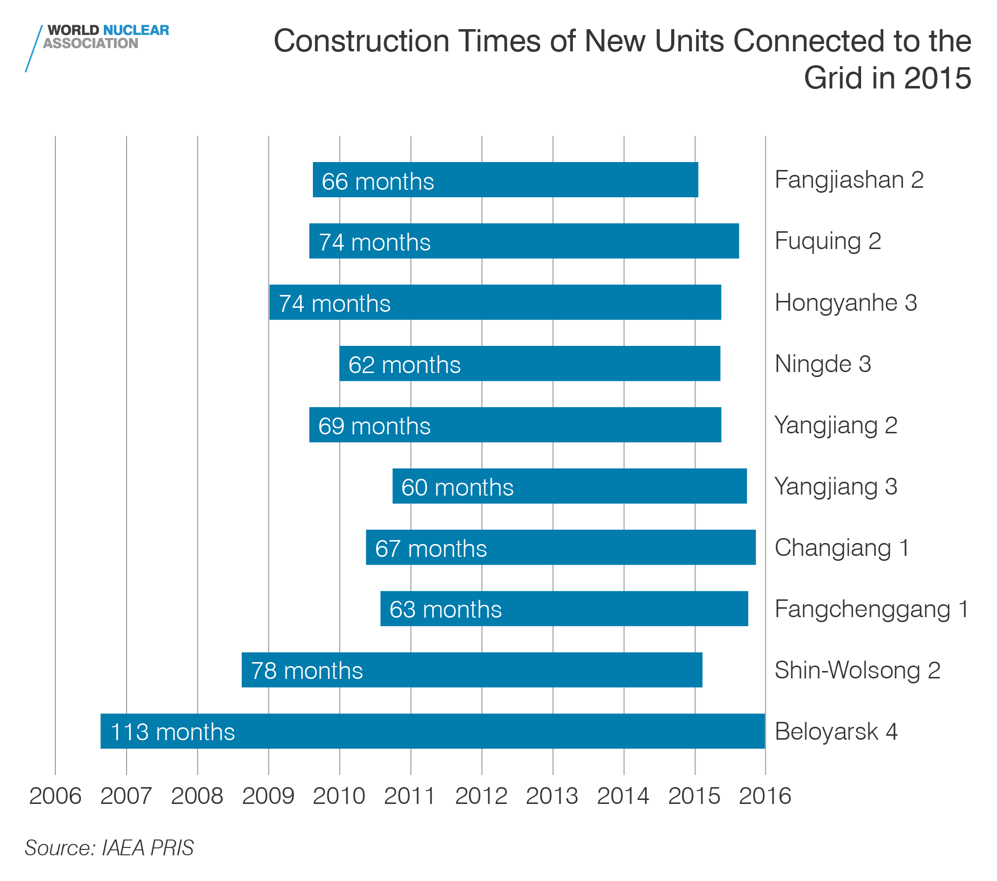 Construction times of new units connected to the grid in 2015