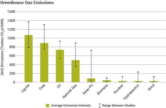 Greenhouse gas emissions from electricity generation