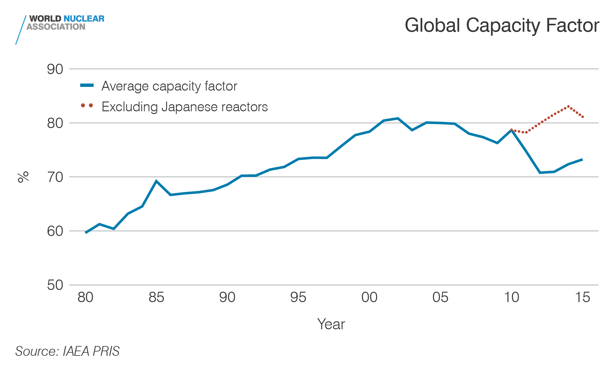 Global Capacity Factor