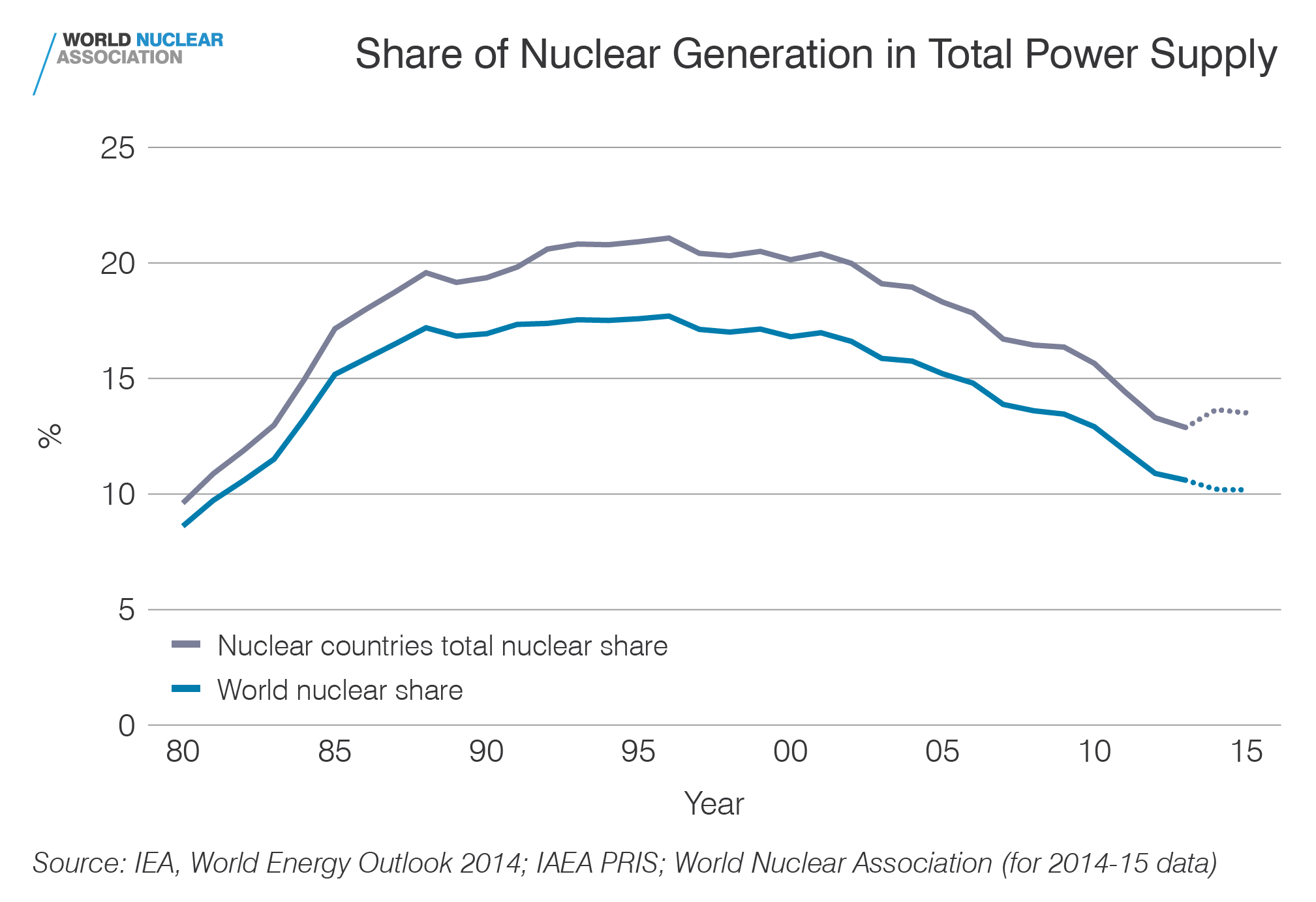 Share of nuclear generation in total power supply