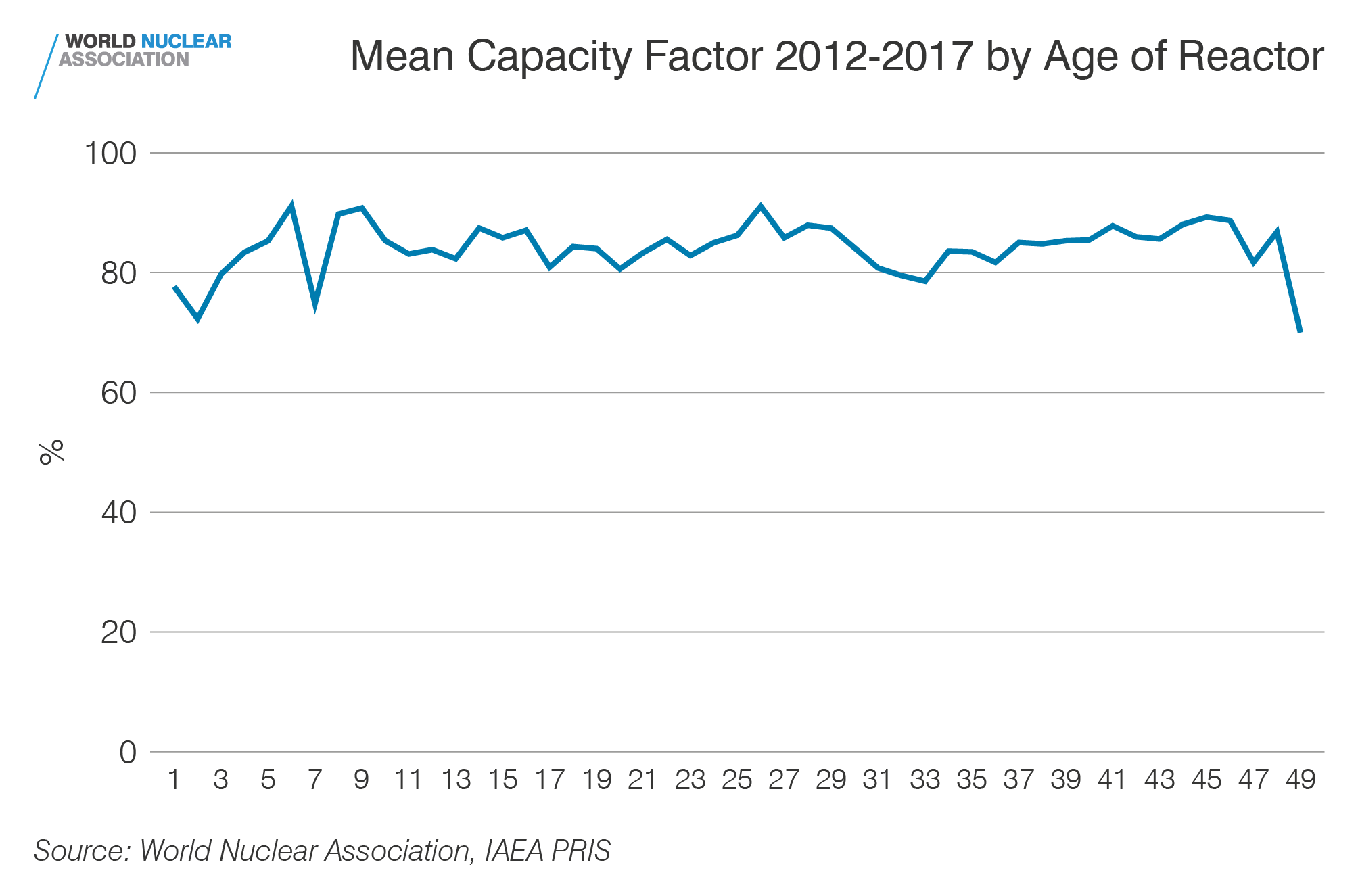 Mean capacity factor 2012-2017 by age of reactor