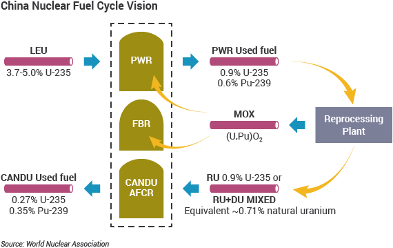 China Nuclear Fuel Cycle Vision graphic