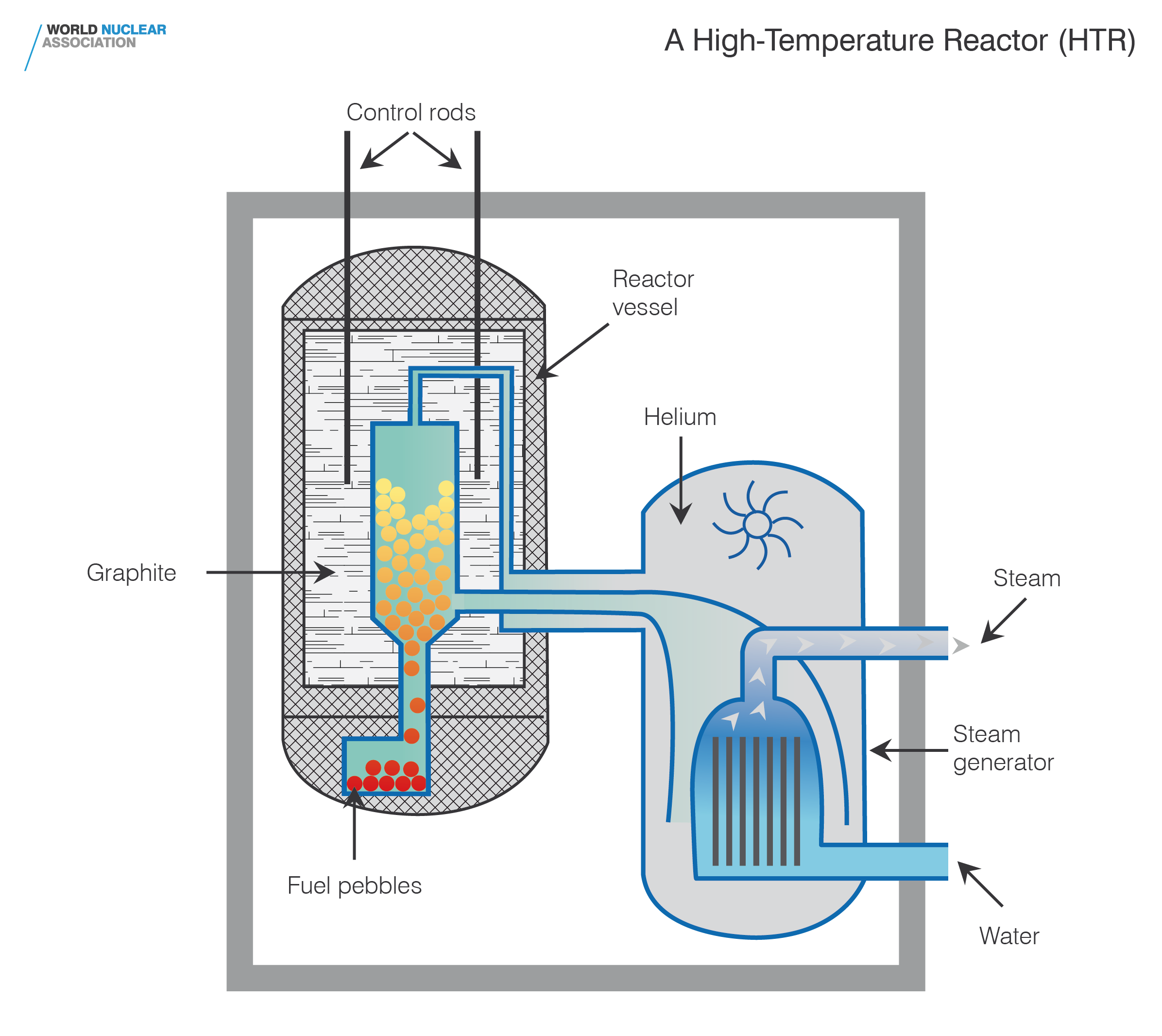 Gallery World Nuclear Association Power Plant Diagram Boiling Water Reactor High Temperature