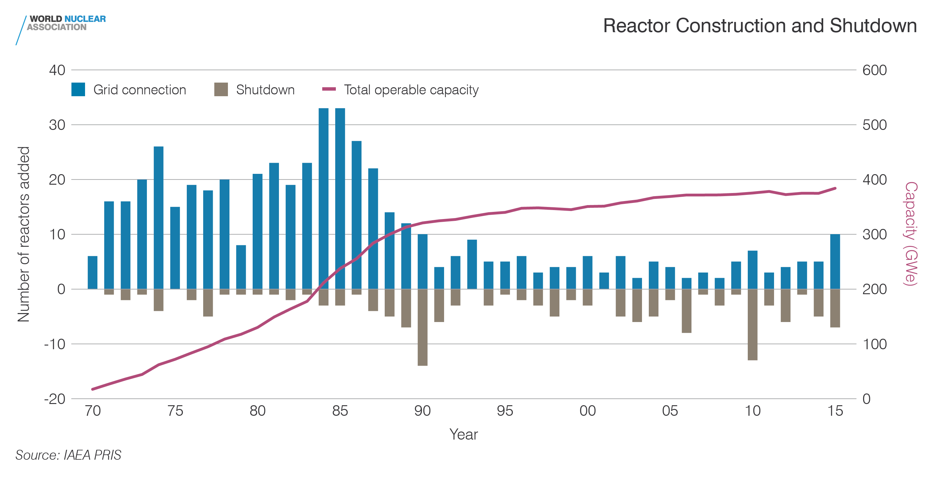 Reactor construction and shutdown