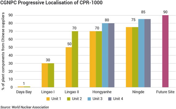 CGNPC Progressive Localisation of CPR 1000 bar chart