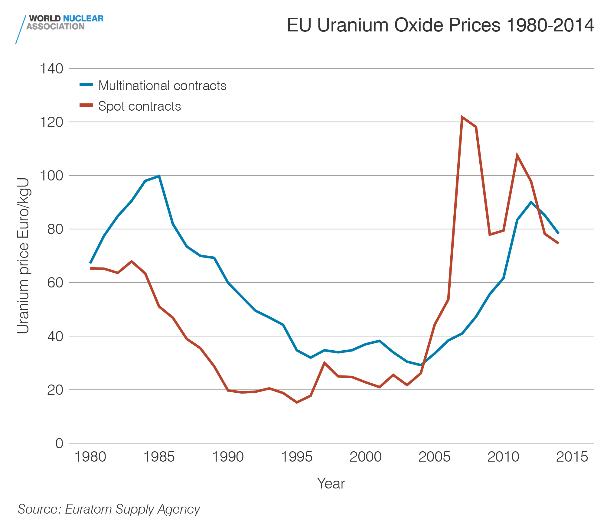 EU uranium oxide prices 1980-2014