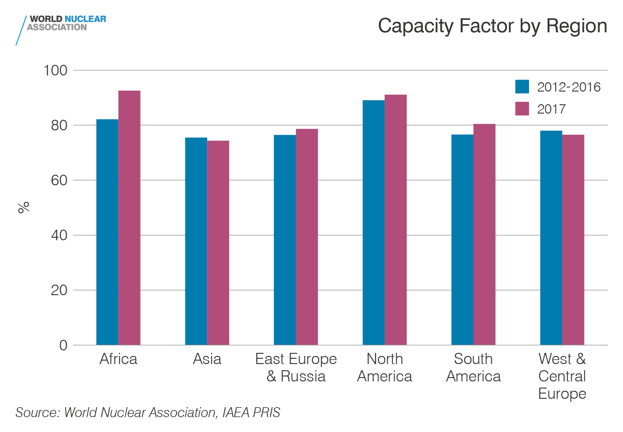 Capacity factor by region
