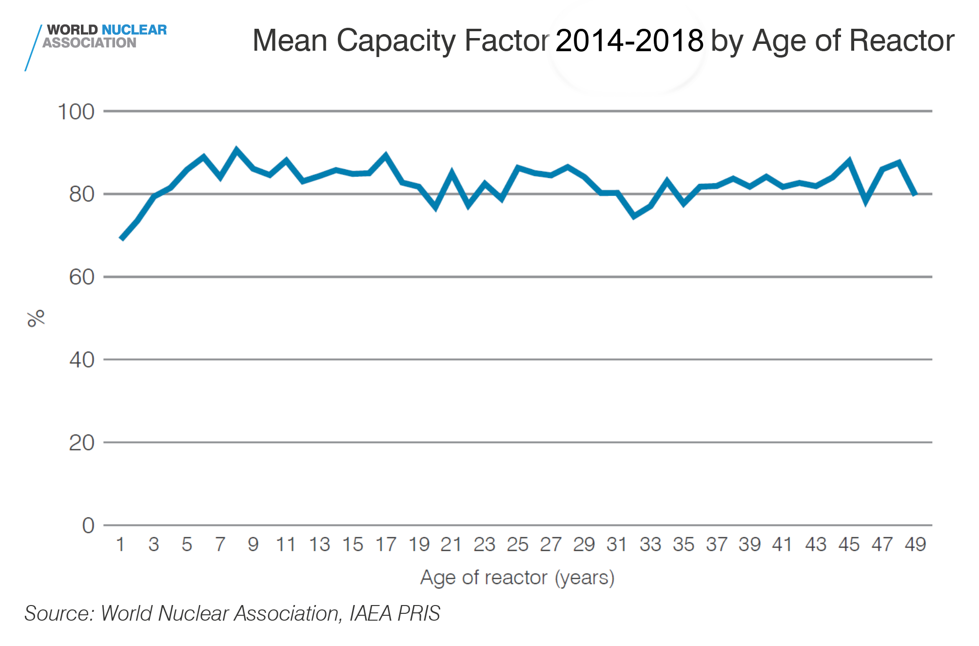 Mean capacity factor 2014-2018 by age of reactor