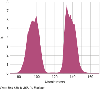 distribution of fission products from 'burning' the fuel of the reactor core