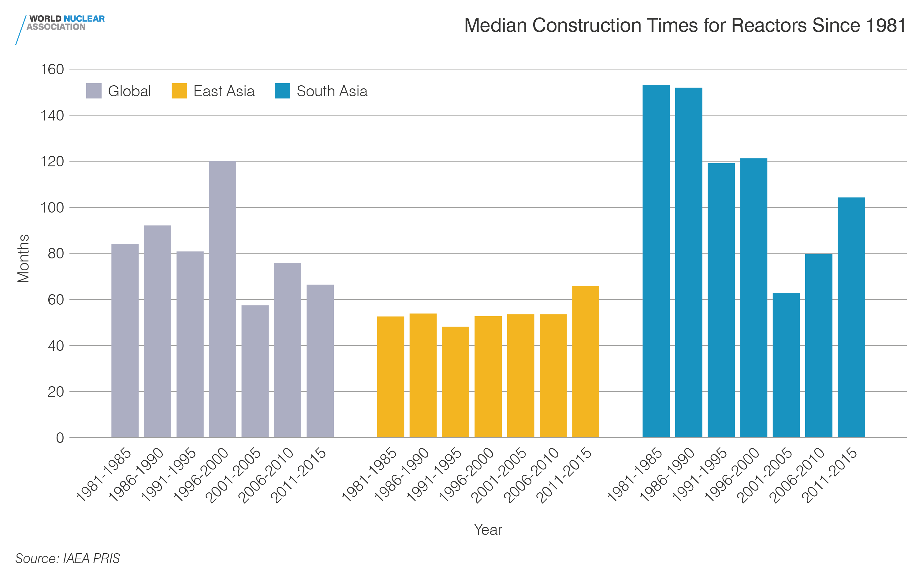 Median construction times for reactors in Asia since 1981