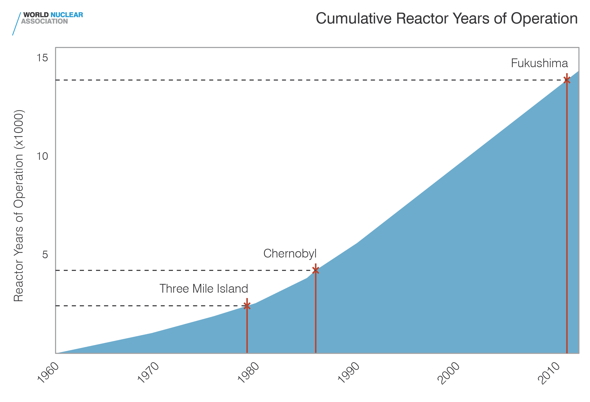Cumulative reactor years of operation