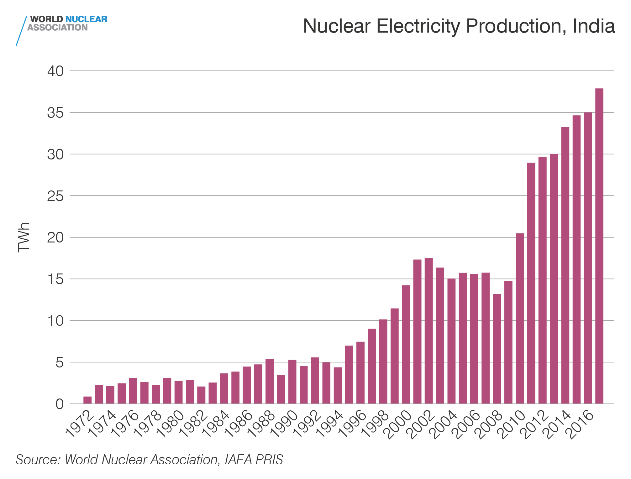 Nuclear electricity production, India