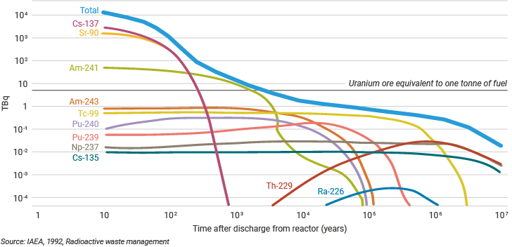 nuclear waste activity levels over time following discharge