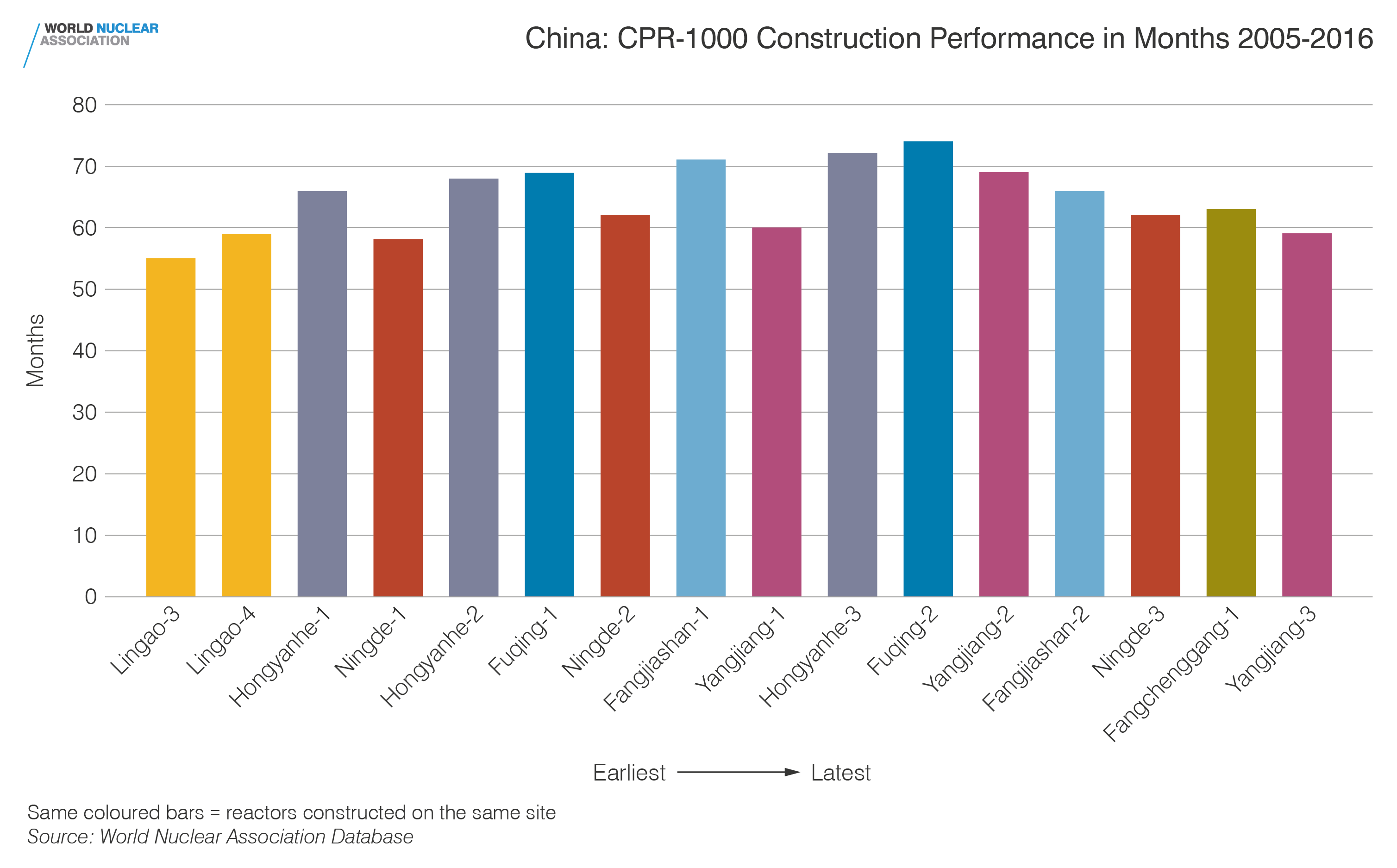 China: CPR-1000 construction performance in months 2005-2016