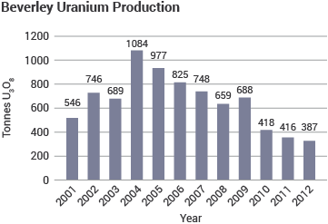 Beverley Uranium Production column graph