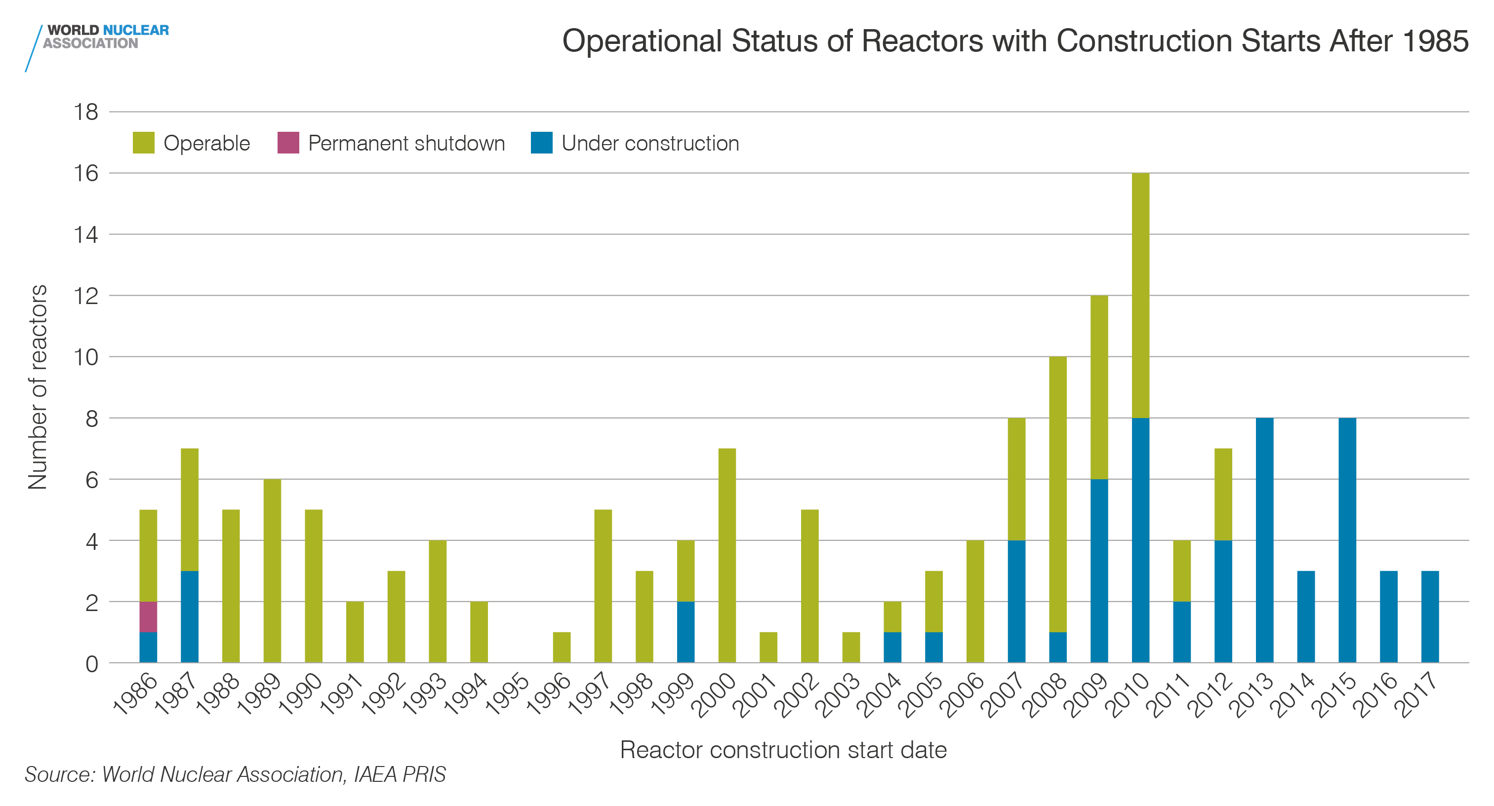 Operational status of reactors with construction starts after 1985