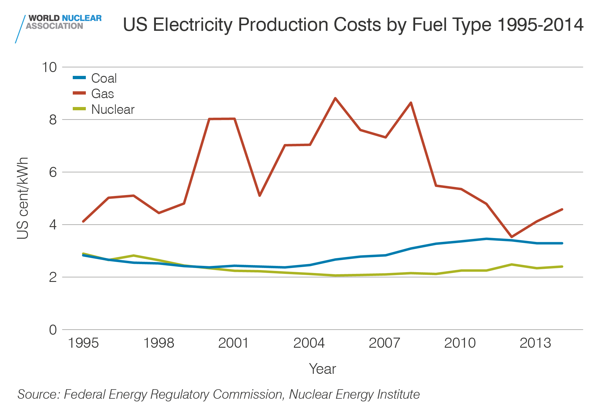 US electricity production costs by fuel type 1995-2014