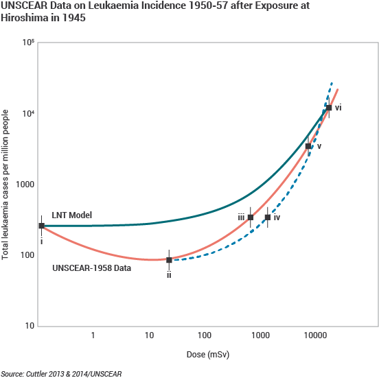 UNSCEAR Data on Leukaemia Incidence 1950-57 after Exposure at Hiroshima in 1945 line graph