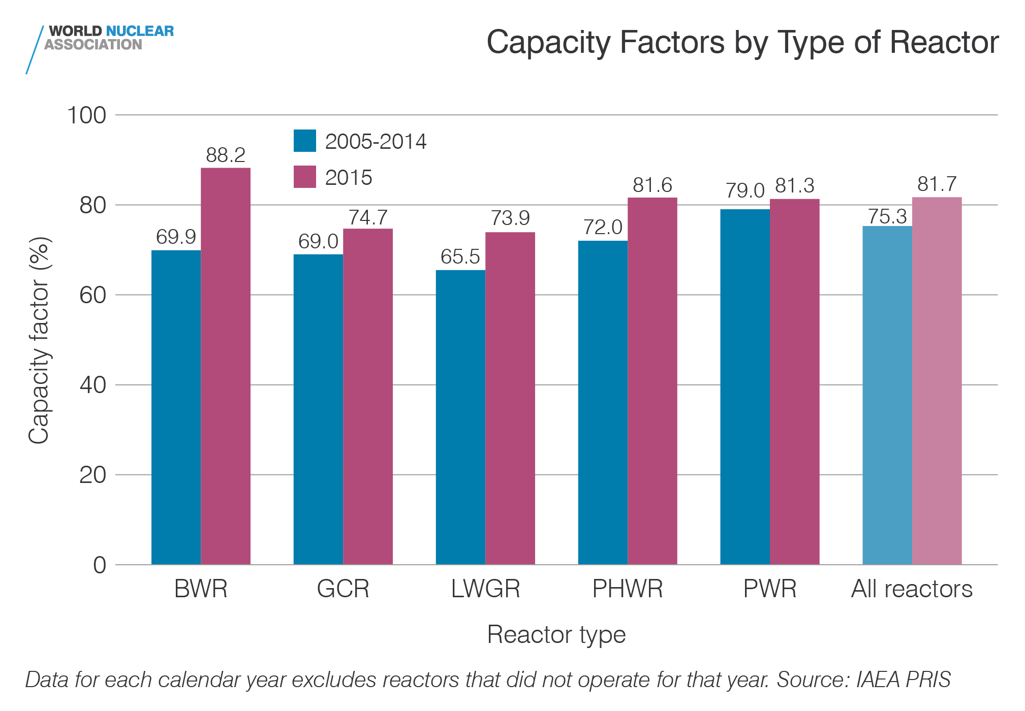 Capacity factors by type of reactor